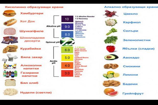 алкални храни
