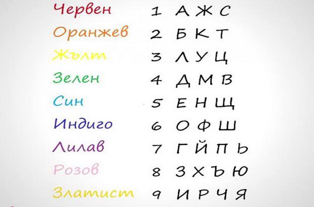 името ти